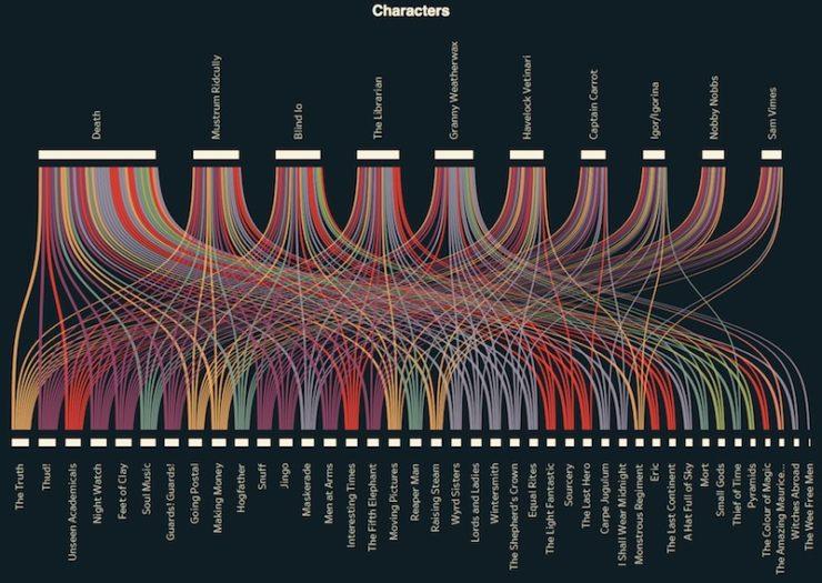 Discworld Infographic, E.G. Cosh