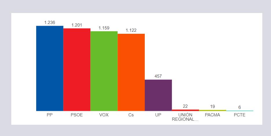 PP, PSOE, C´s y VOX se reparten el electorado de Tordesillas