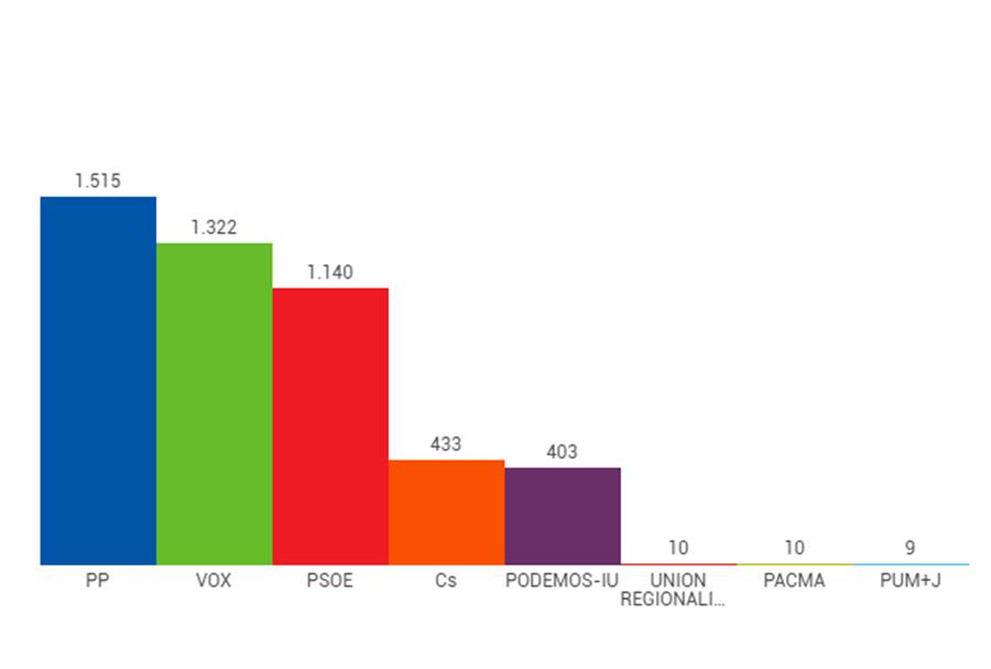 El PP, la fuerza más votada en Tordesillas en las generales