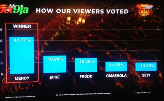 How viewers voted