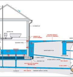 a complex diagram showing the plumbing system in a home it shows the bathroom  [ 1334 x 701 Pixel ]