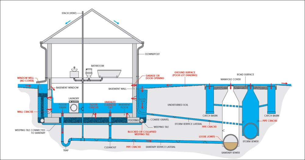 medium resolution of a complex diagram showing the plumbing system in a home it shows the bathroom
