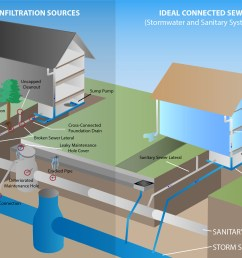 image describes two processes 1 inflow and infiltration sources this starts at an sewer inflow and infiltration illustration [ 2544 x 1644 Pixel ]