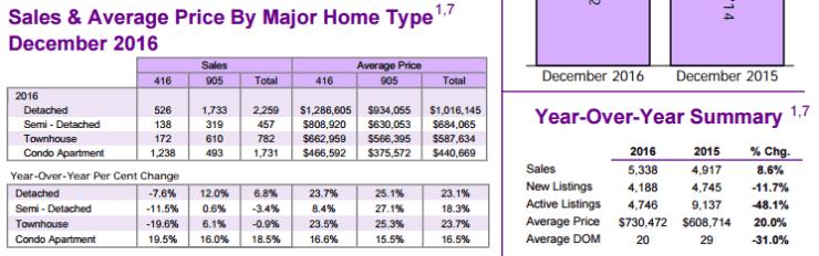 TREB 2016 Market Results