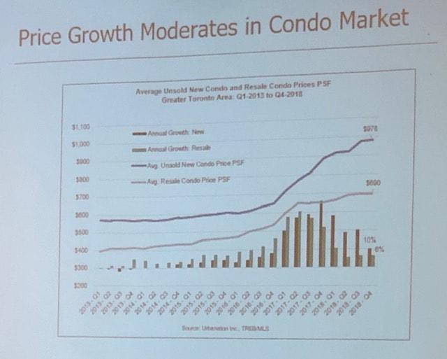 Price Growth in Toronto Condo Market
