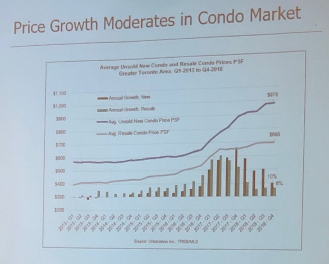 Price Growth in Toronto Condo Market