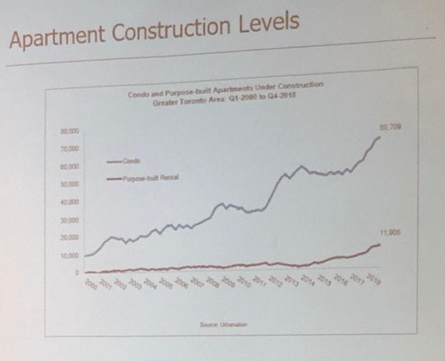 Apartment Construction Levels