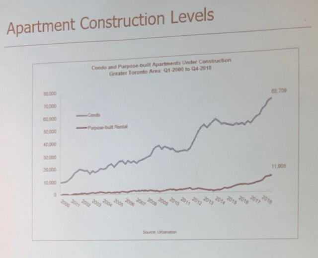 Apartment Construction Levels