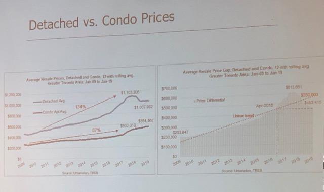 Detached vs. Condo Prices