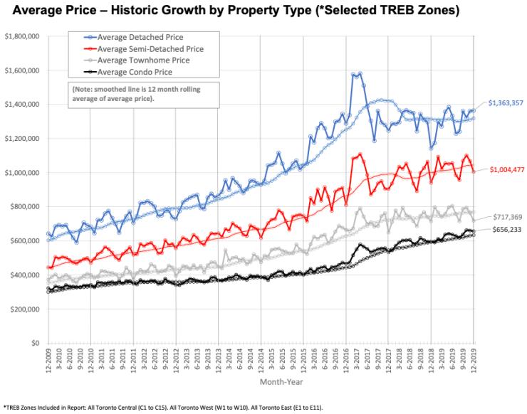 Toronto Real Estate Average Price 2019