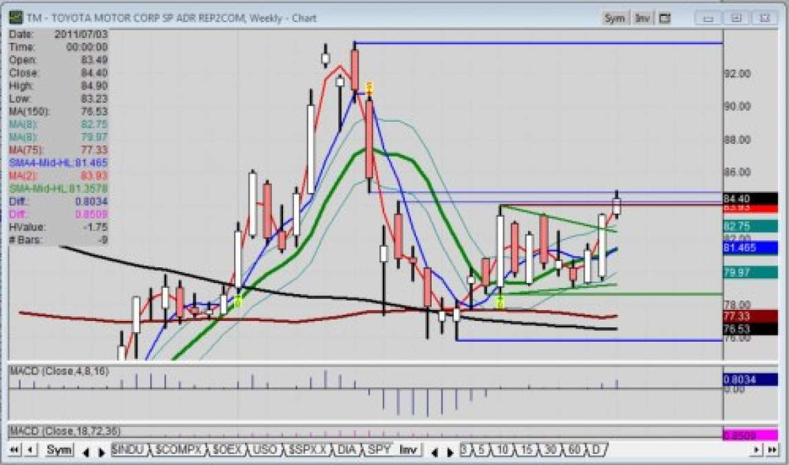 hight resolution of it was just a few days ago that toyota motor adr tm showed signs of a breakout past overhead resistance on the weekly chart which some