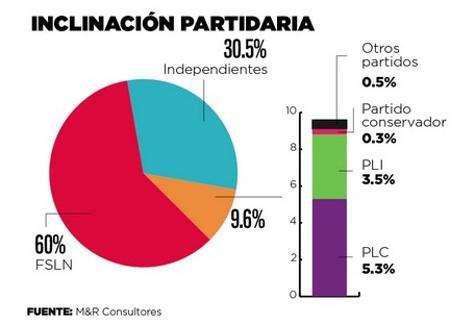 nicaragua election poll june 2016