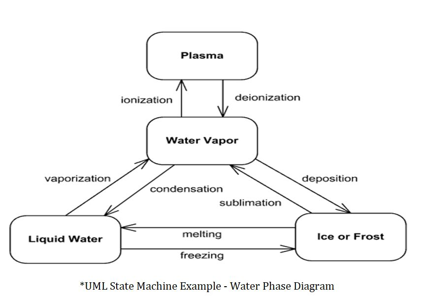 an example of uml state machine diagram for water phases