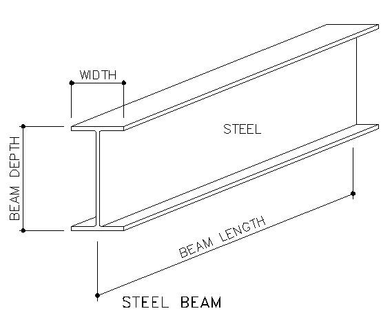 beam diagram calculator