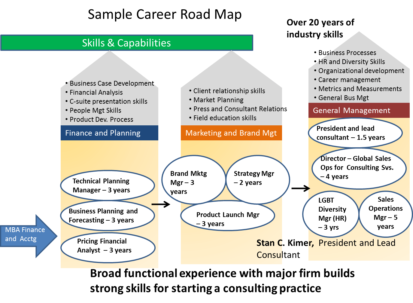 Career Roadmapping