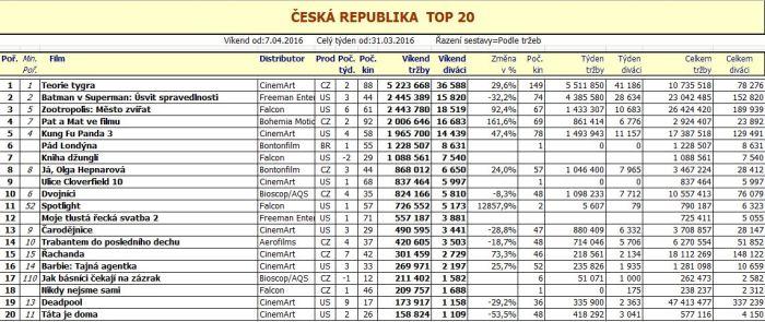 Box office ČR - 15. týden 2016