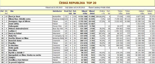 Box office ČR 21. týden 2015 (pro zvětšení rozkliknout)