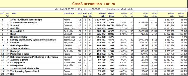 Box office ČR - 22. týden (pro zvětšení rozkliknout)