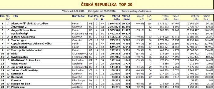 Box office ČR - 23. týden 2016
