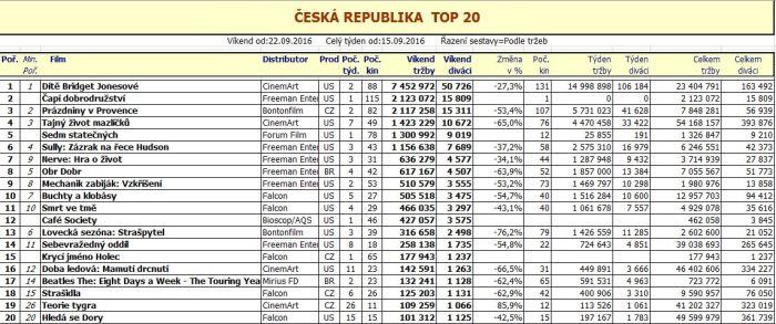 Box office ČR - 39. týden 2016 (pro zvětšení rozkliknout)