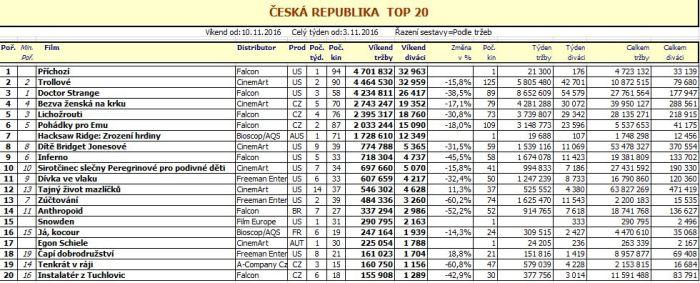 Box office ČR 46. týden 2016