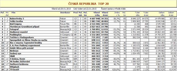 Box office ČR - 5. týden 2015 - pro zvětšení rozkliknout
