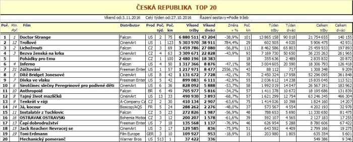 Box office ČR - 45. týden 2016