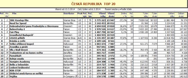 Top 20 ČR – 10. týden 2014 (zvětšit kliknutím)