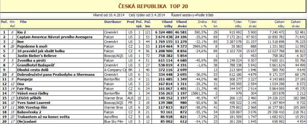 Top 20 ČR – 15. týden 2014 (zvětšit kliknutím)