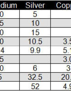 Table the composition of some palladium containing white gold also and alloys total materia article rh totalmateria