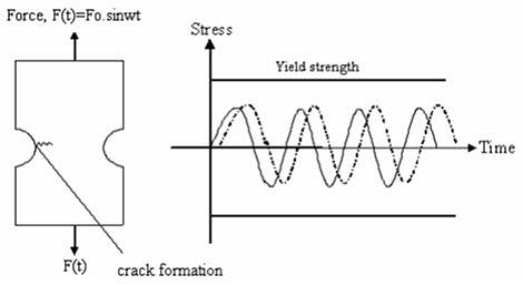 Fatigue Properties of Aluminum Alloys :: Total Materia Article
