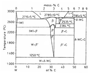 Tungsten Carbide Metals: Part One :: Total Materia Article