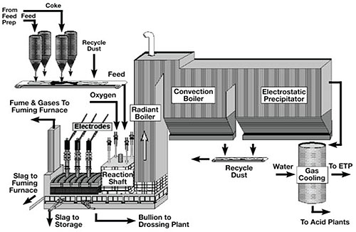 The KIVCET Smelting Process :: Total Materia Article
