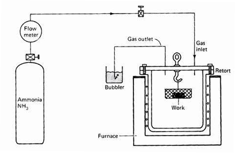 Gas Nitriding of Titanium Alloys: Part One :: Total
