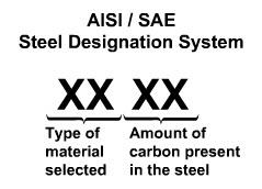 Opiniones de AISI-SAE