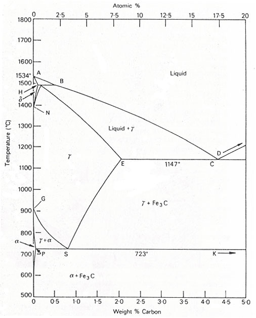 iron carbide phase diagram explanation lighted rocker switch the iron-carbon equilibrium :: total materia article
