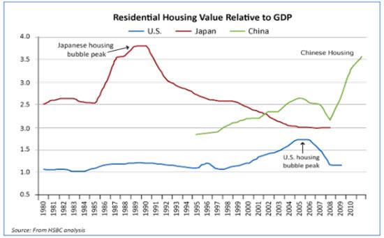Housing Bubble Blog