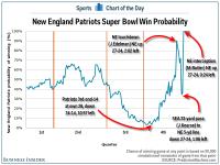 Total Pro Sports Patriots Win Probability Chart ...
