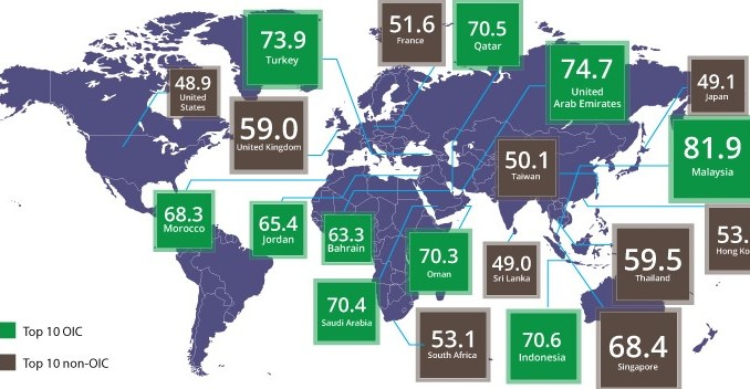 Global Muslim Travel Index