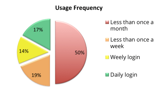 PR-Usage-Frequency