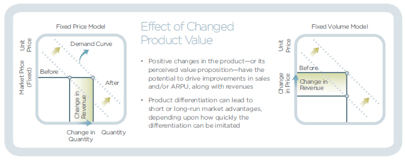 Effect of Changed Product Value