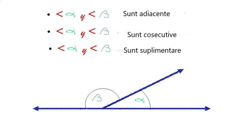 masura unghiului format de bisectoarele a doua unghiuri adiacente suplementare