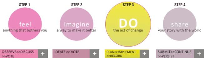 4 etapas en Design For Change