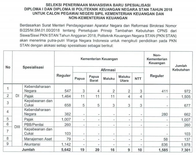 Jadwal PendaftaranSTAN Secara Online PKNSTANtahun 2018