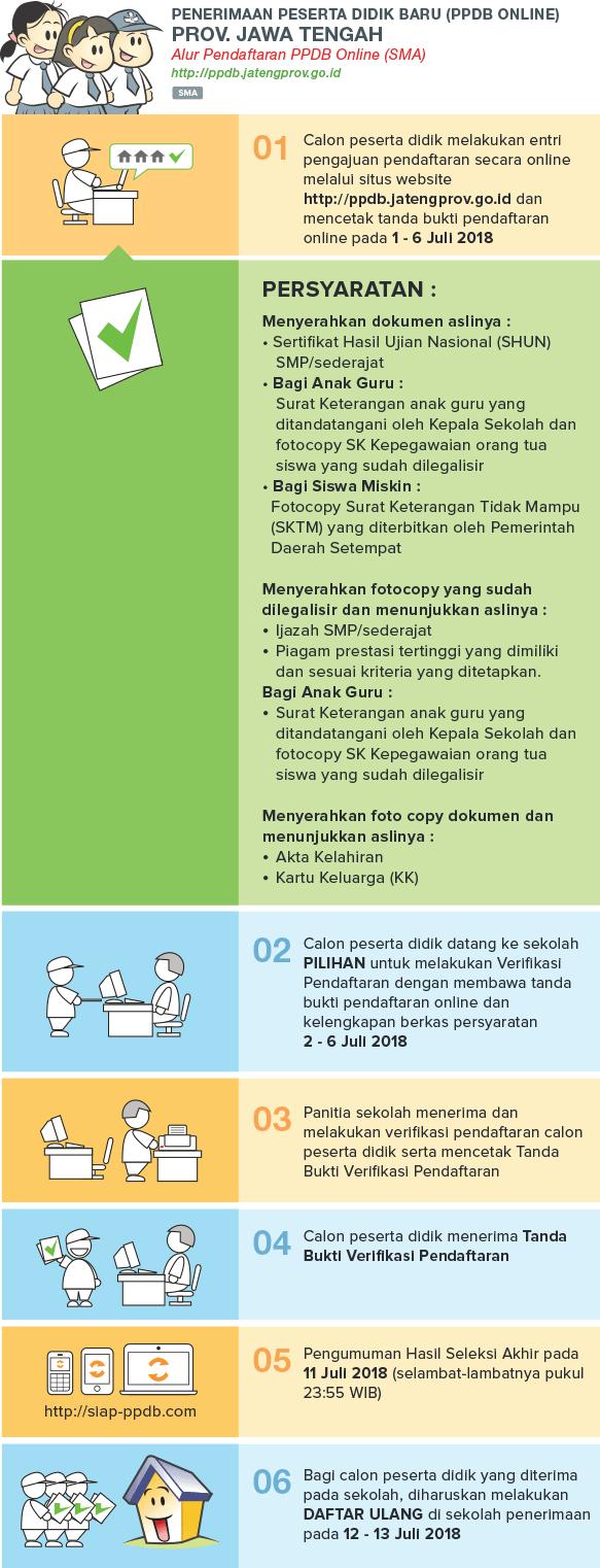 Pengumuman Hasil Seleksi PPDB SMA SMK Kota Magelang JATENG