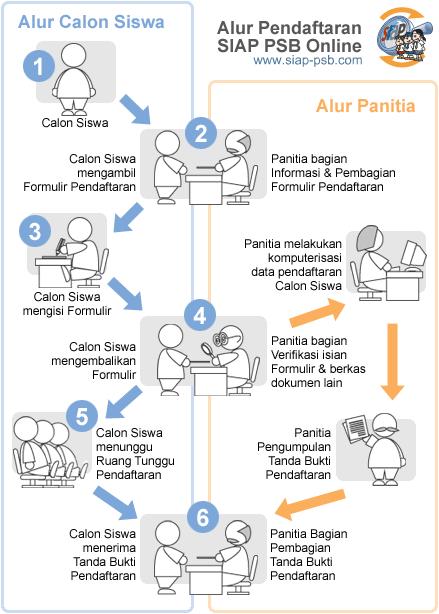 Jadwal Cara dan Syarat pendaftaran PPDB SMA SMK JATENG Jawa Tengah 2019