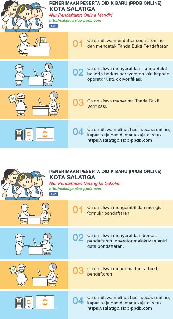 Cara dan Jadwal Pendaftaran PPDB Online SMP MTS Kota Salatiga 2018 JATENG Jawa Tengah, PPDB Kota Salatiga 2018.