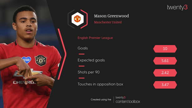 Mason Greenwood's 19/20 numbers