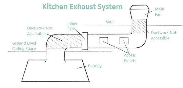 kitchen exhaust antique cabinets 5 common problems with systems touchstone