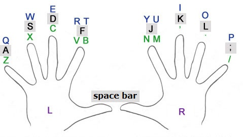 The official way to position your fingers in League : Destiny
